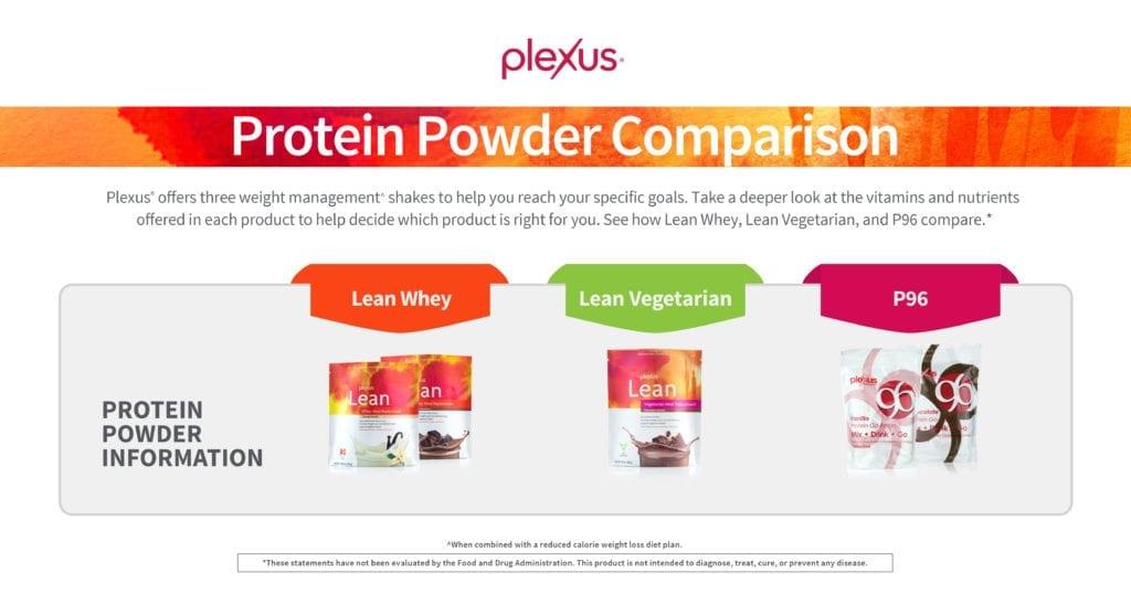 plexus lean protein comparison